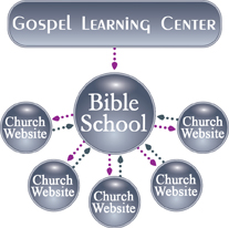 Many church websites can point to a school hosted in the GLC program.